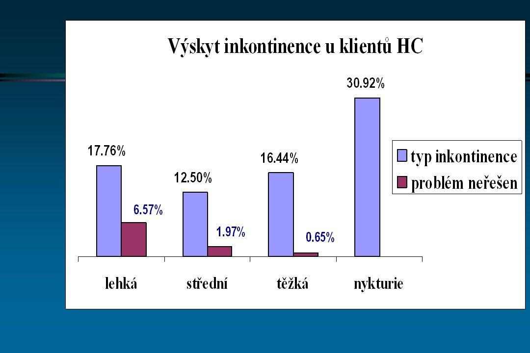 Používání močového katétru a inkontinenčních pomůcek v Evropě, domácí péče Charakteristika souboru ČRDánsko FinskoFrancieNěmeckoIslandItálieHolandskoNorskoŠvédskoUKCelkem Inkontinence moči (%) 42%43% 62% 46% 39%63%50%37%48%39%47% Močový katétr 2,1%1,0%2,1%8,7%6,2%1,5%23%02,8%1,2%3,8%5,4% Používání inkontinenčních pomůcek (%) 29%45%33%52%40%31%45%37%29%42%46%39%