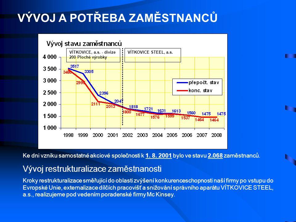 VÝVOJ A POTŘEBA ZAMĚSTNANCŮ Ke dni vzniku samostatné akciové společnosti k 1. 8. 2001 bylo ve stavu 2.068 zaměstnanců. Vývoj restrukturalizace zaměstn