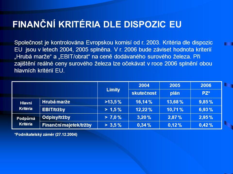 Společnost je kontrolována Evropskou komisí od r. 2003. Kritéria dle dispozic EU jsou v letech 2004, 2005 splněna. V r. 2006 bude záviset hodnota krit