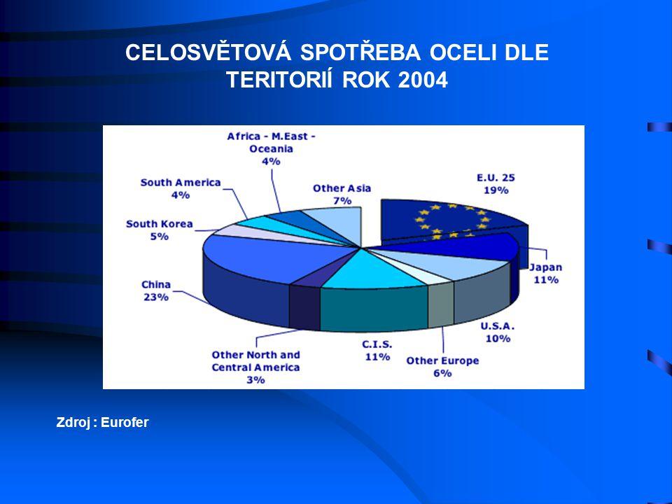 CELOSVĚTOVÁ SPOTŘEBA OCELI DLE TERITORIÍ ROK 2004 Zdroj : Eurofer