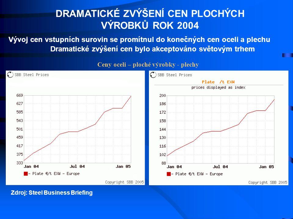 Ceny oceli – ploché výrobky - plechy Zdroj: Steel Business Briefing DRAMATICKÉ ZVÝŠENÍ CEN PLOCHÝCH VÝROBKŮ ROK 2004 Vývoj cen vstupních surovin se pr