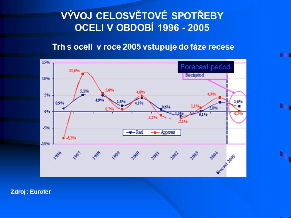VÝVOJ CELOSVĚTOVÉ SPOTŘEBY OCELI V OBDOBÍ 1996 - 2005 Zdroj : Eurofer Trh s ocelí v roce 2005 vstupuje do fáze recese Forecast period