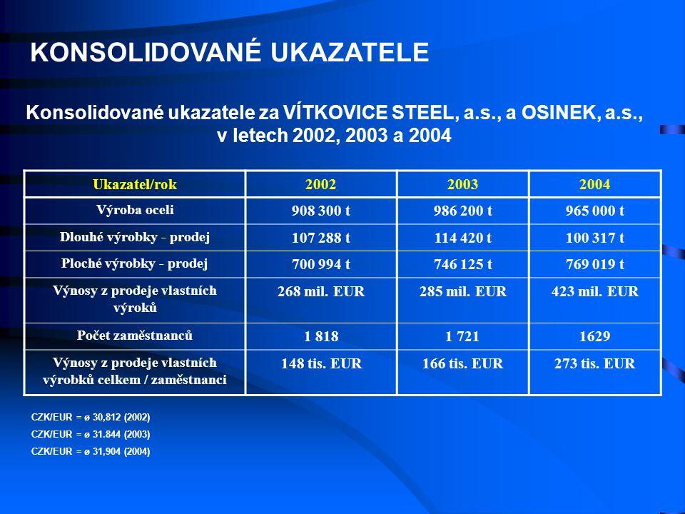 Konsolidované ukazatele za VÍTKOVICE STEEL, a.s., a OSINEK, a.s., v letech 2002, 2003 a 2004 Ukazatel/rok200220032004 Výroba oceli 908 300 t986 200 t9