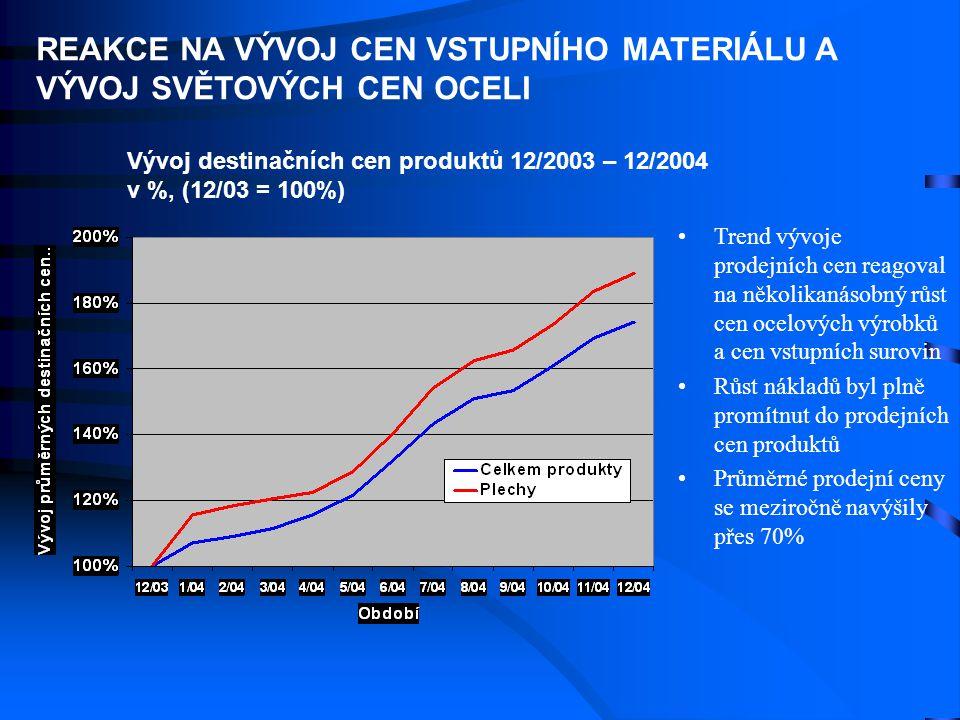 • •Trend vývoje prodejních cen reagoval na několikanásobný růst cen ocelových výrobků a cen vstupních surovin • •Růst nákladů byl plně promítnut do pr