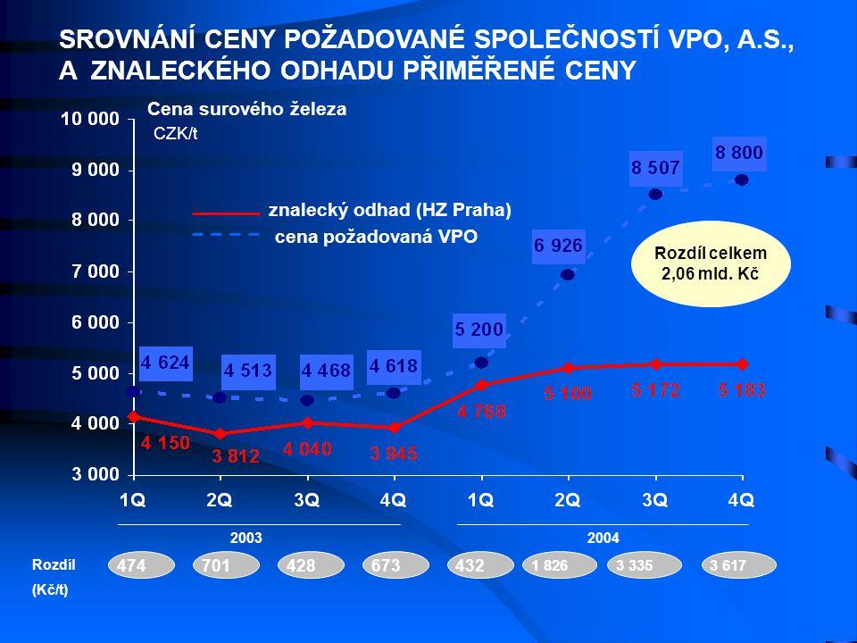 Cena surového železa CZK/t cena požadovaná VPO znalecký odhad (HZ Praha) 20032004 Rozdíl (Kč/t) 701428673432 1 8263 3353 617 474 Rozdíl celkem 2,06 ml