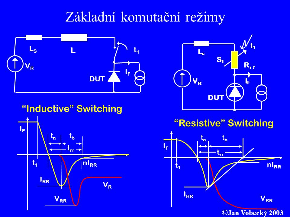 © Jan Vobecký 2003 Low Reverse Recovery Charge Q rr NEOZÁŘENO Q rr OZÁŘENO