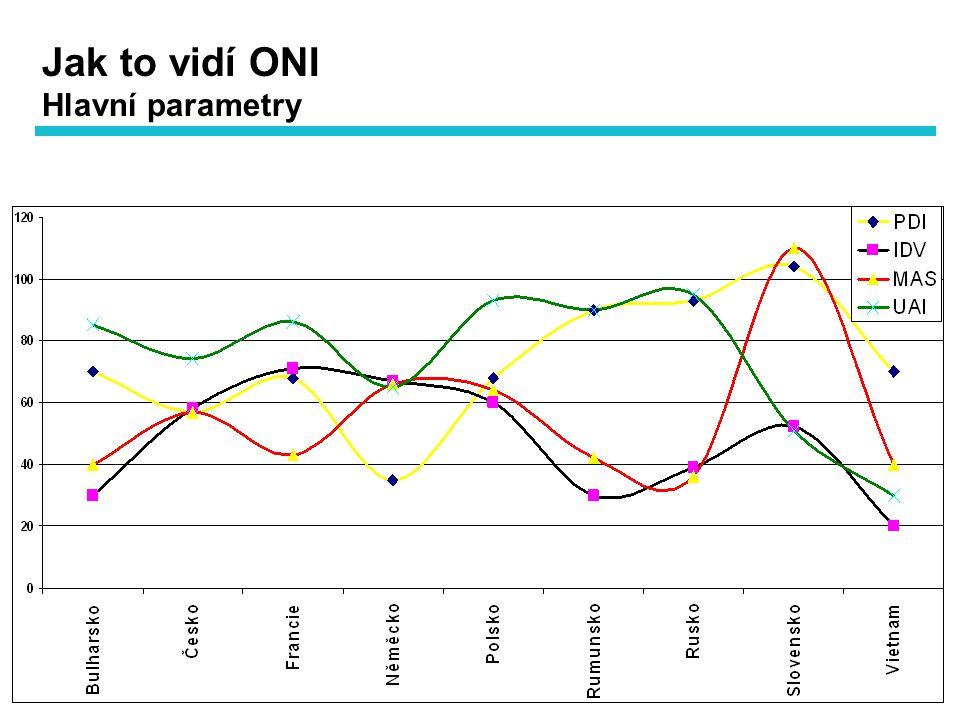 Hlavní parametry Jak to vidí ONI