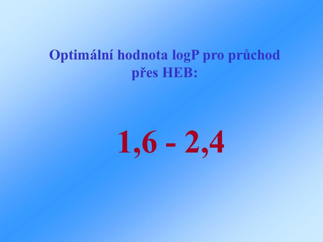 Optimální hodnota logP pro průchod přes HEB: 1,6 - 2,4