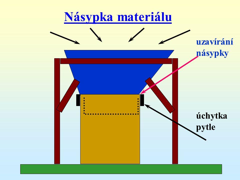 Násypka materiálu úchytka pytle uzavírání násypky