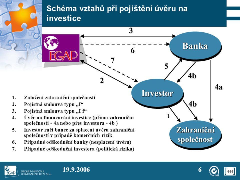 """111 19.9.20066 Schéma vztahů při pojištění úvěru na investice 1 1.Založení zahraniční společnosti 2.Pojistná smlouva typu """"I 3.Pojistná smlouva typu """"I f 4.Úvěr na financování investice (přímo zahraniční společnosti - 4a nebo přes investora - 4b ) 5.Investor ručí bance za splacení úvěru zahraniční společností v případě komerčních rizik 6.Případné odškodnění banky (nesplacení úvěru) 7.Případné odškodnění investora (politická rizika) InvestorInvestor 3 4b 4a 7 ZahraničníspolečnostZahraničníspolečnost BankaBanka 2 6 4b 5"""