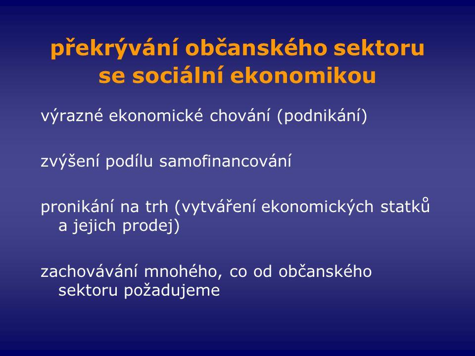 překrývání občanského sektoru se sociální ekonomikou výrazné ekonomické chování (podnikání) zvýšení podílu samofinancování pronikání na trh (vytváření