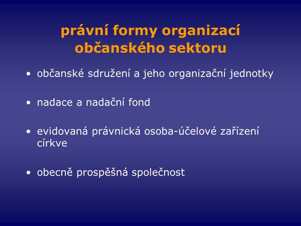 právní formy organizací občanského sektoru •občanské sdružení a jeho organizační jednotky •nadace a nadační fond •evidovaná právnická osoba-účelové za