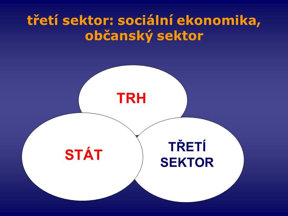 třetí sektor: sociální ekonomika, občanský sektor TRH TŘETÍ SEKTOR STÁT