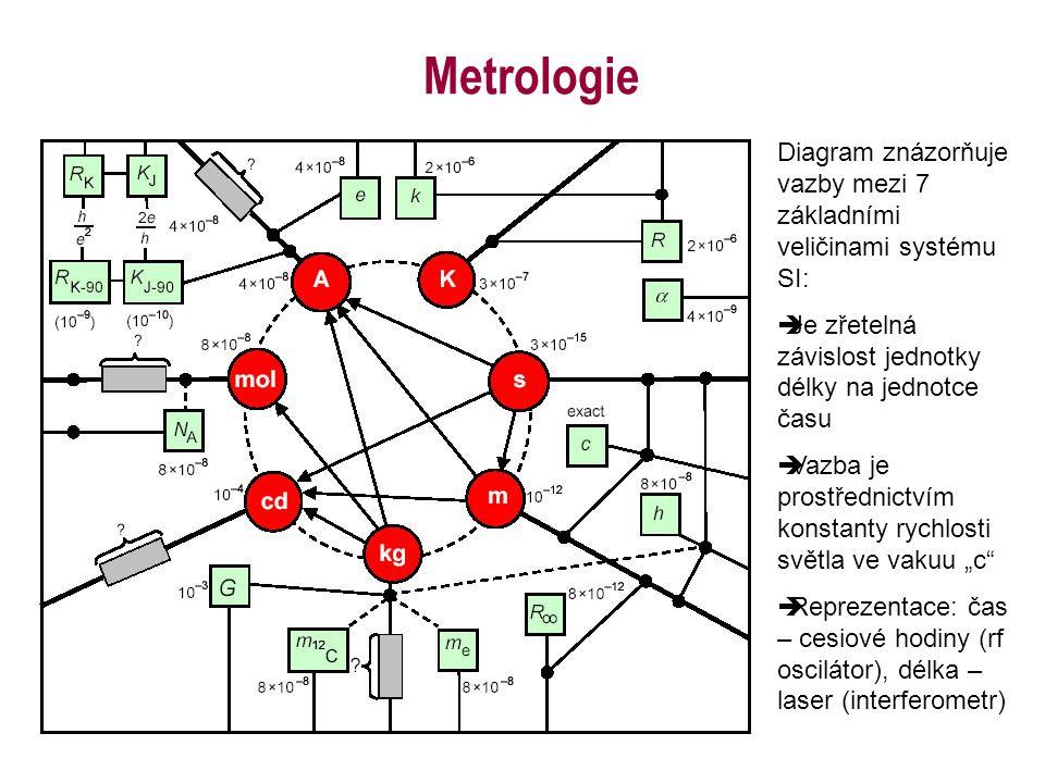 """Metrologie Diagram znázorňuje vazby mezi 7 základními veličinami systému SI:  Je zřetelná závislost jednotky délky na jednotce času  Vazba je prostřednictvím konstanty rychlosti světla ve vakuu """"c  Reprezentace: čas – cesiové hodiny (rf oscilátor), délka – laser (interferometr)"""