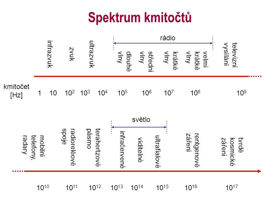 Spektrum kmitočtů kmitočet [Hz] infrazvuk zvuk ultrazvuk dlouhévlny rádio střednívlnykrátkévlnyvelmikrátkévlny televiznívysílání 1010 3 10 6 10 5 10 7 10 8 10 9 mobiln í telefony,radary 10 radioreléovéspojeterahertzo vé pásmo infračervené viditelné ultrafialové rentgenovézáření tvrdékosmickézáření 10 12 10 14 10 13 10 15 10 17 10 11 světlo 10 16 10 4 110 2