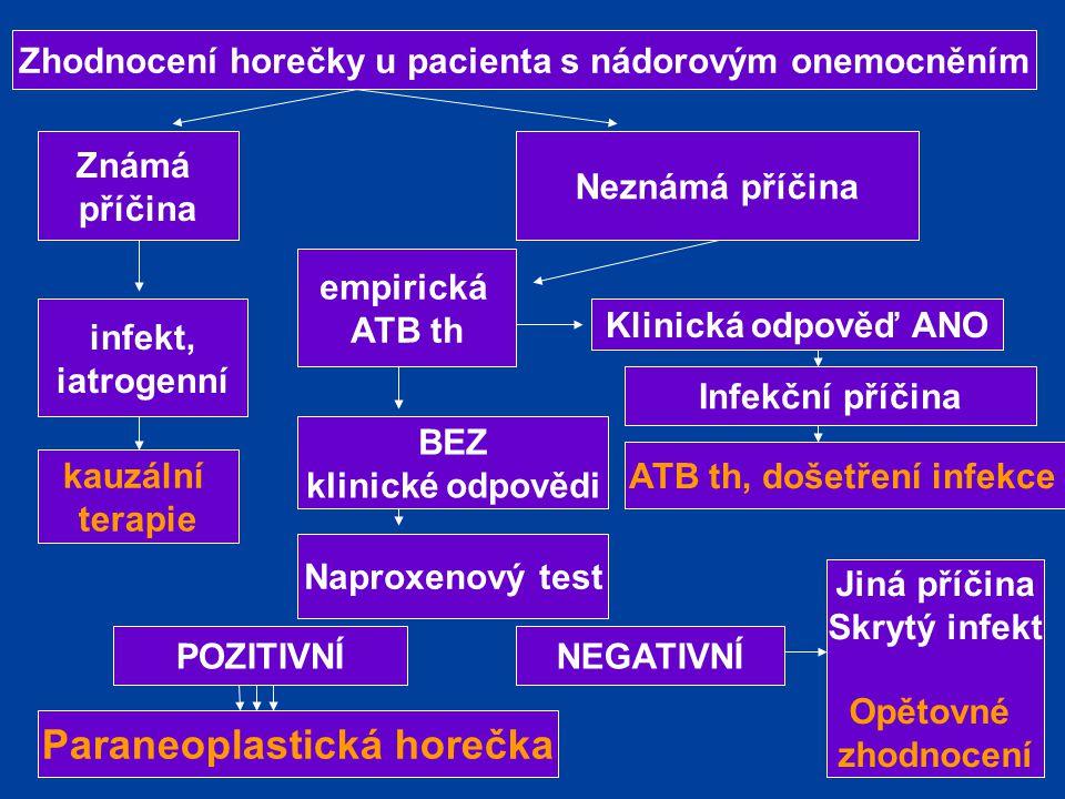 Zhodnocení horečky u pacienta s nádorovým onemocněním Známá příčina infekt, iatrogenní kauzální terapie Neznámá příčina empirická ATB th Klinická odpo