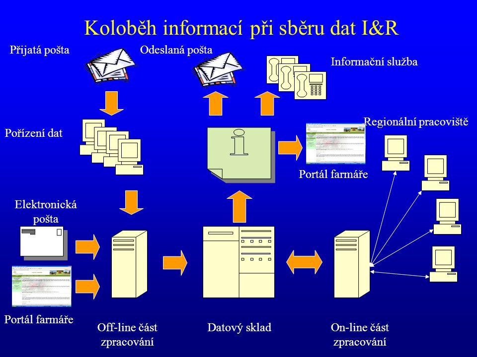 Koloběh informací při sběru dat I&R Datový sklad Elektronická pošta Přijatá pošta Pořízení dat Off-line část zpracování On-line část zpracování Inform