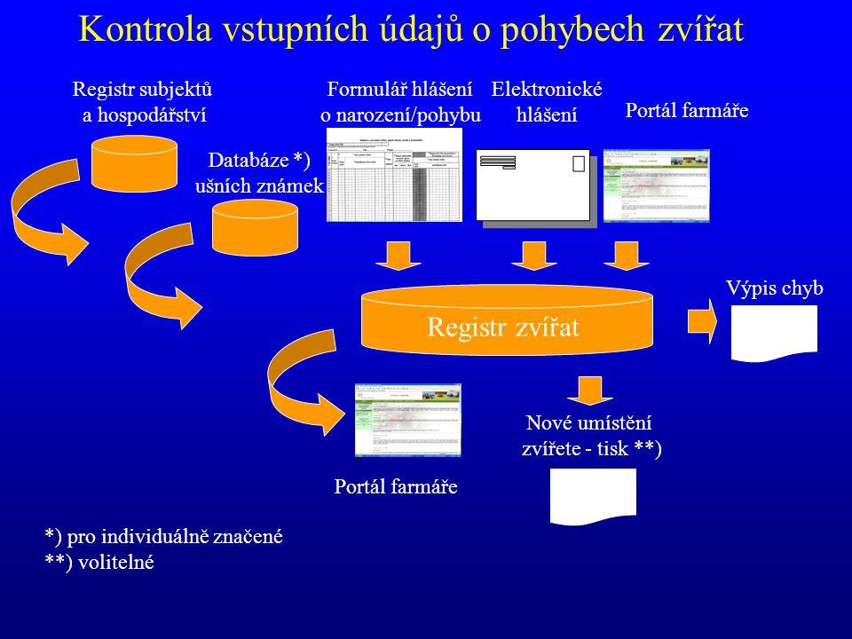 Formulář hlášení o narození/pohybu Elektronické hlášení Registr zvířat Registr subjektů a hospodářství Kontrola vstupních údajů o pohybech zvířat Data