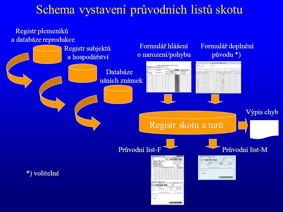 Formulář hlášení o narození/pohybu Průvodní list-FPrůvodní list-M Formulář doplnění původu *) Registr skotu a turů Výpis chyb Registr plemeníků a data