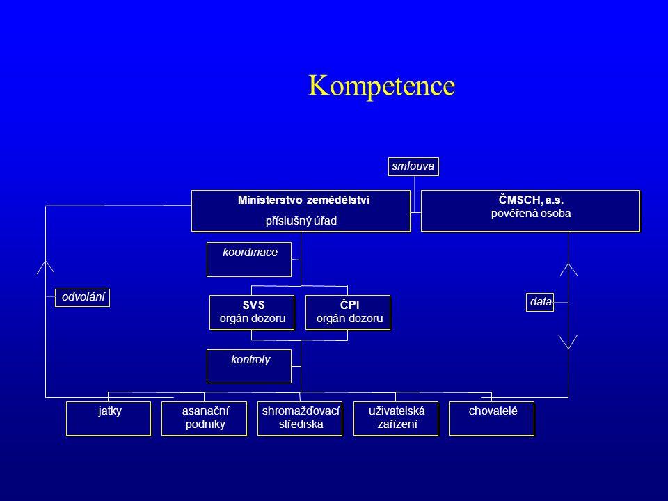 Evidence identifikačních prostředků • Originál • Subjekt • Vyrobená číselná řada • Duplikát • Subjekt • Číslo duplikátu