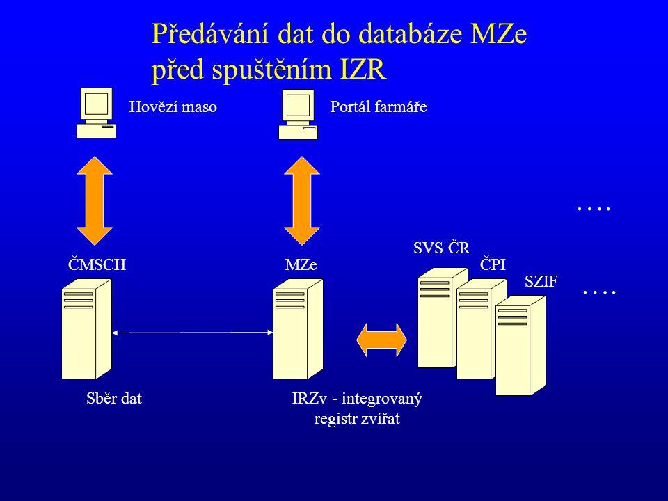 Předávání dat do databáze MZe před spuštěním IZR ČMSCH SVS ČR ČPI SZIF MZe IRZv - integrovaný registr zvířat …. Sběr dat Portál farmářeHovězí maso