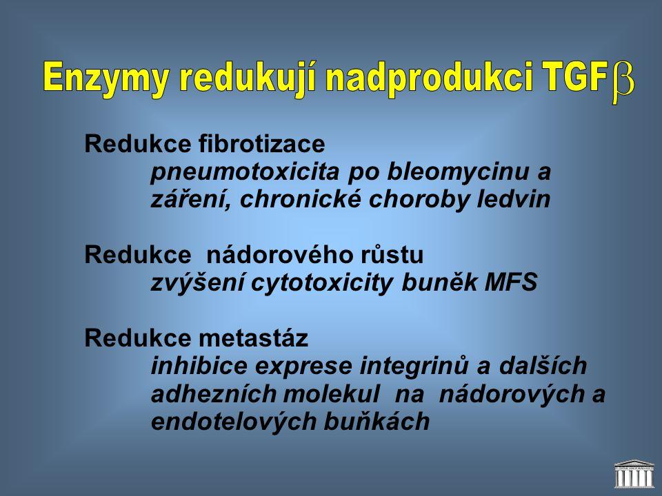 Redukce fibrotizace pneumotoxicita po bleomycinu a záření, chronické choroby ledvin Redukce nádorového růstu zvýšení cytotoxicity buněk MFS Redukce me