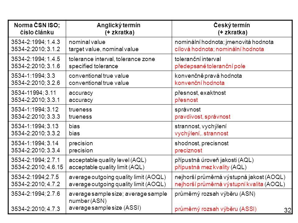 32 Norma ČSN ISO; číslo článku Anglický termín (+ zkratka) Český termín (+ zkratka) 3534-2:1994; 1.4.3 3534-2:2010; 3.1.2 nominal value target value,