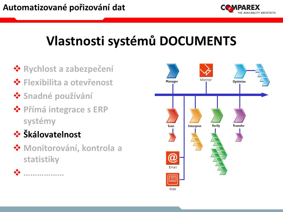 Vlastnosti systémů DOCUMENTS  Rychlost a zabezpečení  Flexibilita a otevřenost  Snadné používání  Přímá integrace s ERP systémy  Škálovatelnost 