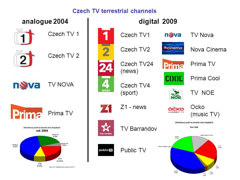 Czech TV terrestrial channels analogue 2004 Czech TV 1 Czech TV 2 TV NOVA Prima TV digital 2009 Czech TV1 Czech TV2 Czech TV24 (news) Czech TV4 (sport