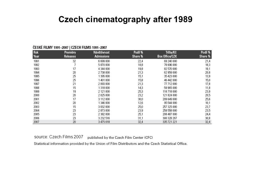 source: Czech Films 2007 Czech cinematography after 1989