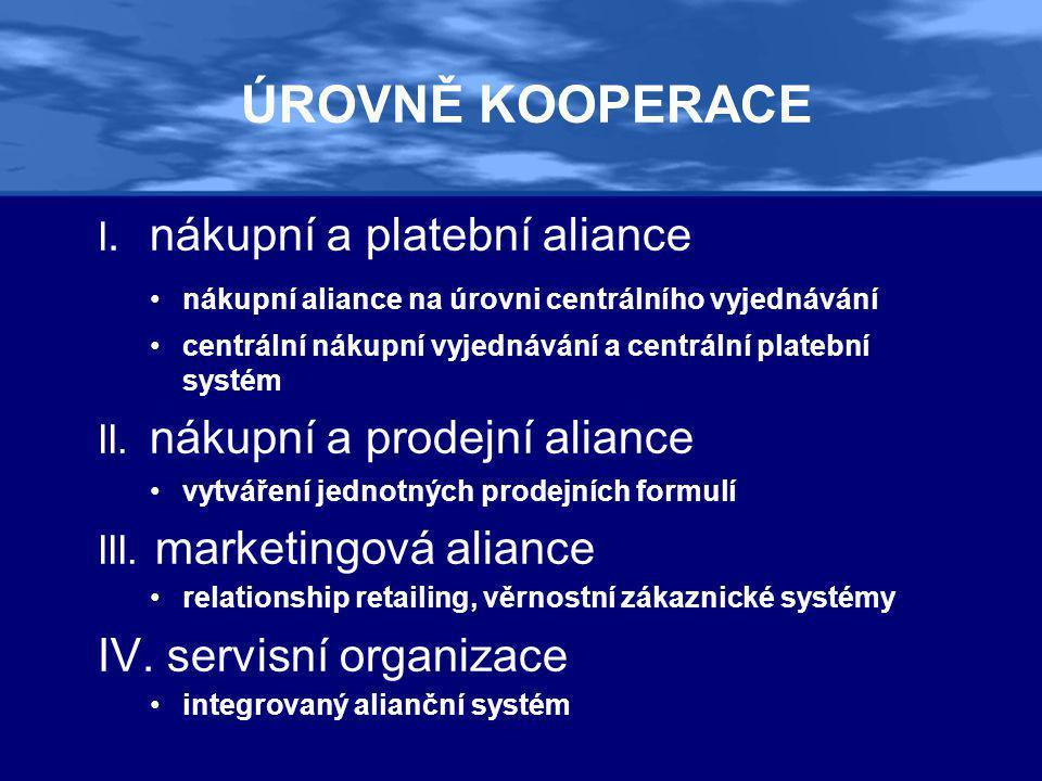 ÚROVNĚ KOOPERACE I.