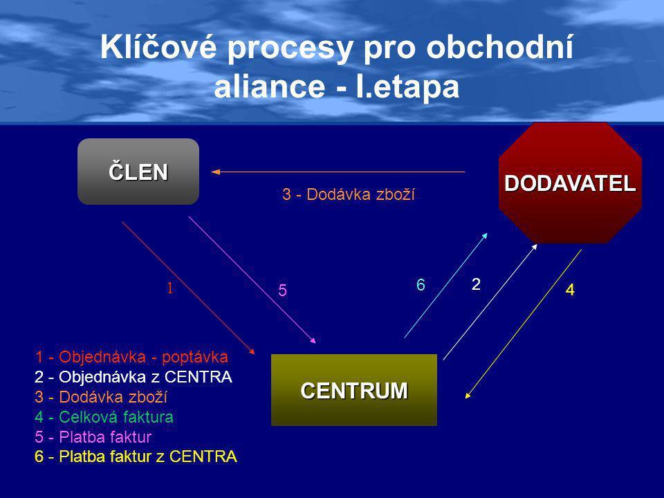 Klíčové procesy pro obchodní aliance - I.etapa ČLEN CENTRUM 3 - Dodávka zboží 1 2 4 5 6 1 - Objednávka - poptávka 2 - Objednávka z CENTRA 3 - Dodávka zboží 4 - Celková faktura 5 - Platba faktur 6 - Platba faktur z CENTRA DODAVATEL