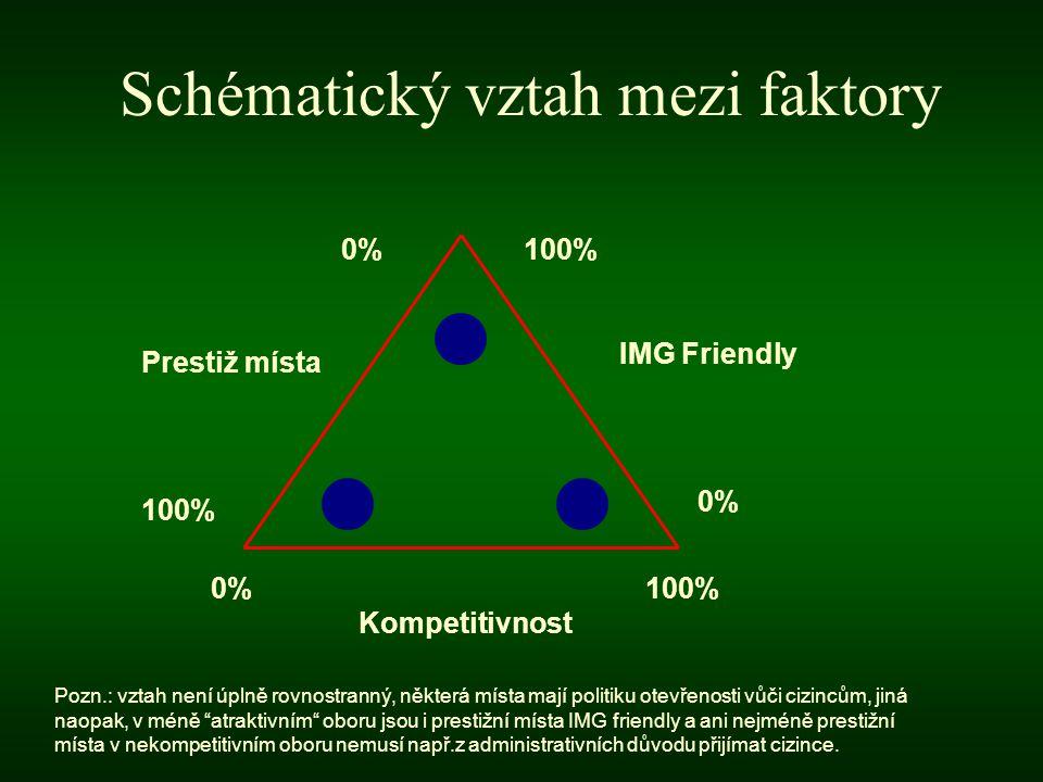 Schématický vztah mezi faktory Kompetitivnost Prestiž místa IMG Friendly 0%0% 100% 0%0% 0%0% Pozn.: vztah není úplně rovnostranný, některá místa mají politiku otevřenosti vůči cizincům, jiná naopak, v méně atraktivním oboru jsou i prestižní místa IMG friendly a ani nejméně prestižní místa v nekompetitivním oboru nemusí např.z administrativních důvodu přijímat cizince.