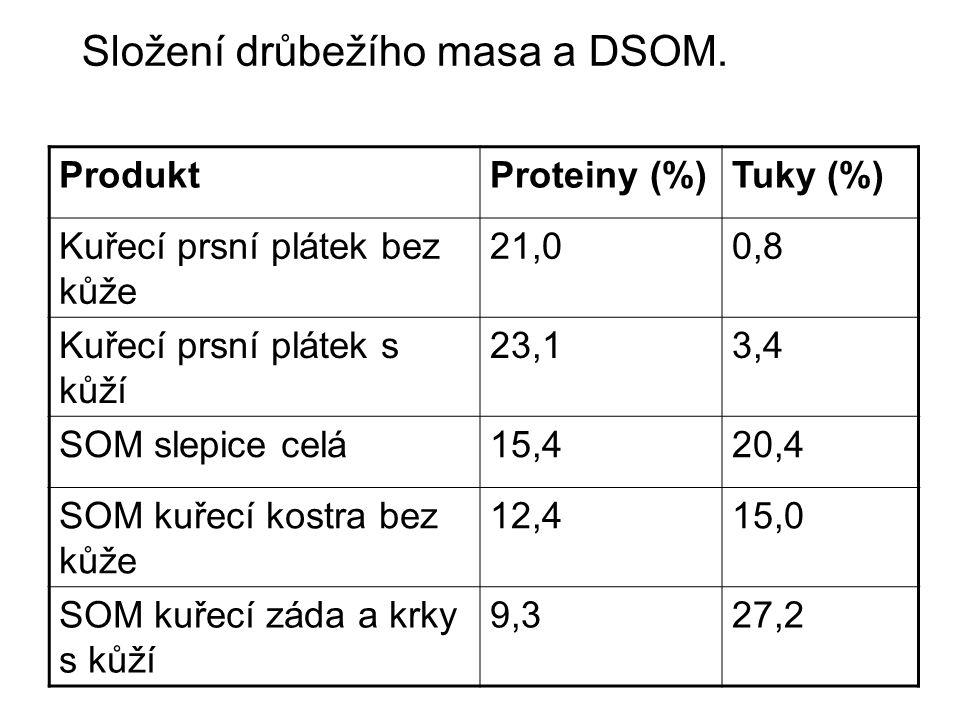 Složení drůbežího masa a DSOM. ProduktProteiny (%)Tuky (%) Kuřecí prsní plátek bez kůže 21,00,8 Kuřecí prsní plátek s kůží 23,13,4 SOM slepice celá15,