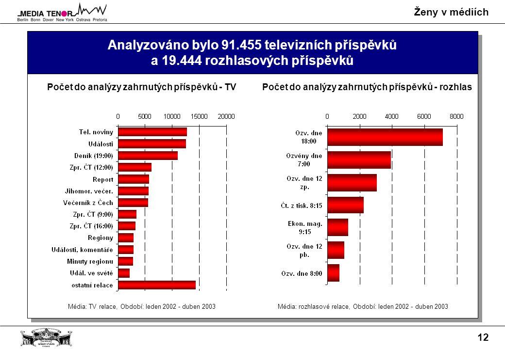 Ženy v médiích 12 Analyzováno bylo 91.455 televizních příspěvků a 19.444 rozhlasových příspěvků Počet do analýzy zahrnutých příspěvků - TVPočet do analýzy zahrnutých příspěvků - rozhlas Média: TV relace, Období: leden 2002 - duben 2003Média: rozhlasové relace, Období: leden 2002 - duben 2003