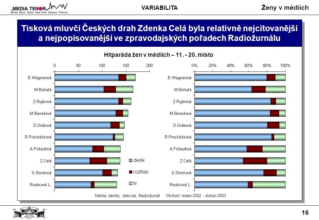 Ženy v médiích 16 Tisková mluvčí Českých drah Zdenka Celá byla relativně nejcitovanější a nejpopisovanější ve zpravodajských pořadech Radiožurnálu Hitparáda žen v médiích – 11.