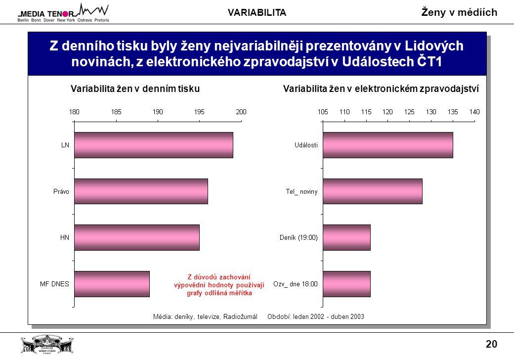 Ženy v médiích 20 Z denního tisku byly ženy nejvariabilněji prezentovány v Lidových novinách, z elektronického zpravodajství v Událostech ČT1 Média: deníky, televize, Radiožurnál Období: leden 2002 - duben 2003 Variabilita žen v denním tisku Variabilita žen v elektronickém zpravodajství Z důvodů zachování výpovědní hodnoty používají grafy odlišná měřítka VARIABILITA