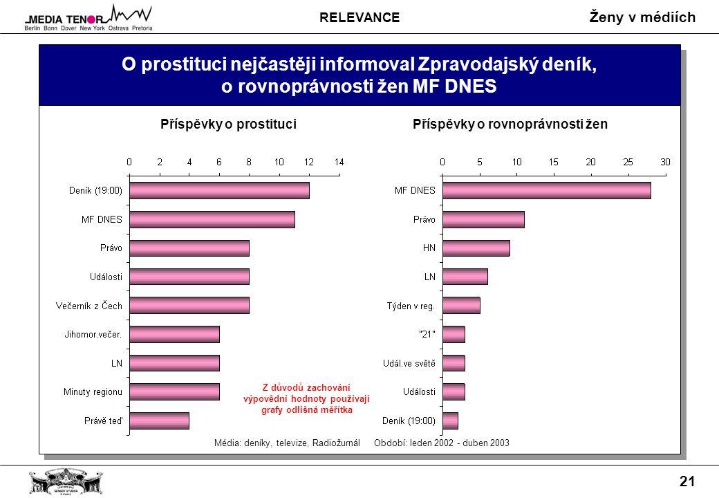 Ženy v médiích 21 O prostituci nejčastěji informoval Zpravodajský deník, o rovnoprávnosti žen MF DNES Média: deníky, televize, Radiožurnál Období: leden 2002 - duben 2003 Příspěvky o prostituci Příspěvky o rovnoprávnosti žen Z důvodů zachování výpovědní hodnoty používají grafy odlišná měřítka RELEVANCE