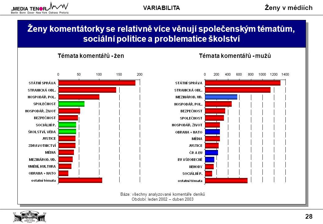 Ženy v médiích 28 Ženy komentátorky se relativně více věnují společenským tématům, sociální politice a problematice školství Témata komentářů - žen VARIABILITA Báze: všechny analyzované komentáře deníků Období: leden 2002 – duben 2003 Témata komentářů - mužů