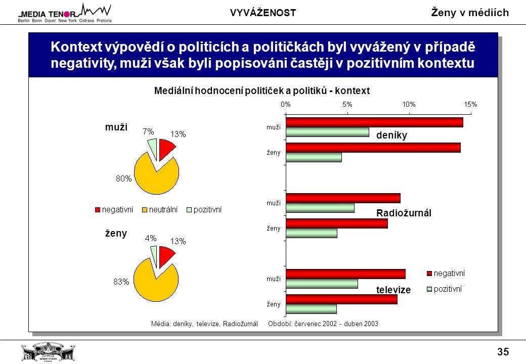Ženy v médiích 35 Kontext výpovědí o politicích a političkách byl vyvážený v případě negativity, muži však byli popisováni častěji v pozitivním kontextu Média: deníky, televize, Radiožurnál Období: červenec 2002 - duben 2003 Mediální hodnocení političek a politiků - kontext deníky Radiožurnál televize muži ženy VYVÁŽENOST
