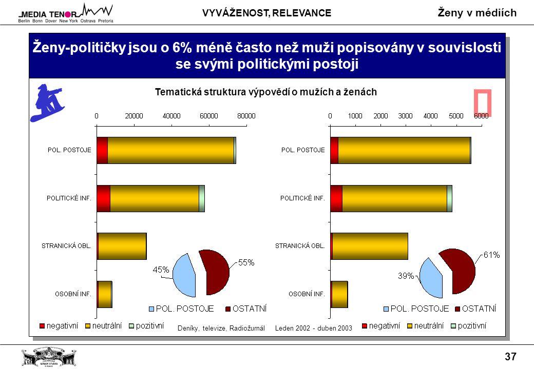 Ženy v médiích 37 Ženy-političky jsou o 6% méně často než muži popisovány v souvislosti se svými politickými postoji Deníky, televize, Radiožurnál Leden 2002 - duben 2003 Tematická struktura výpovědí o mužích a ženách  VYVÁŽENOST, RELEVANCE