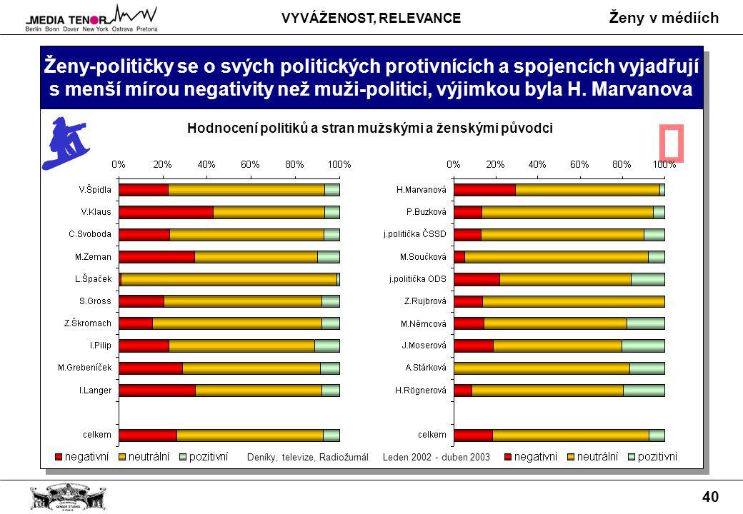 Ženy v médiích 40 Ženy-političky se o svých politických protivnících a spojencích vyjadřují s menší mírou negativity než muži-politici, výjimkou byla H.