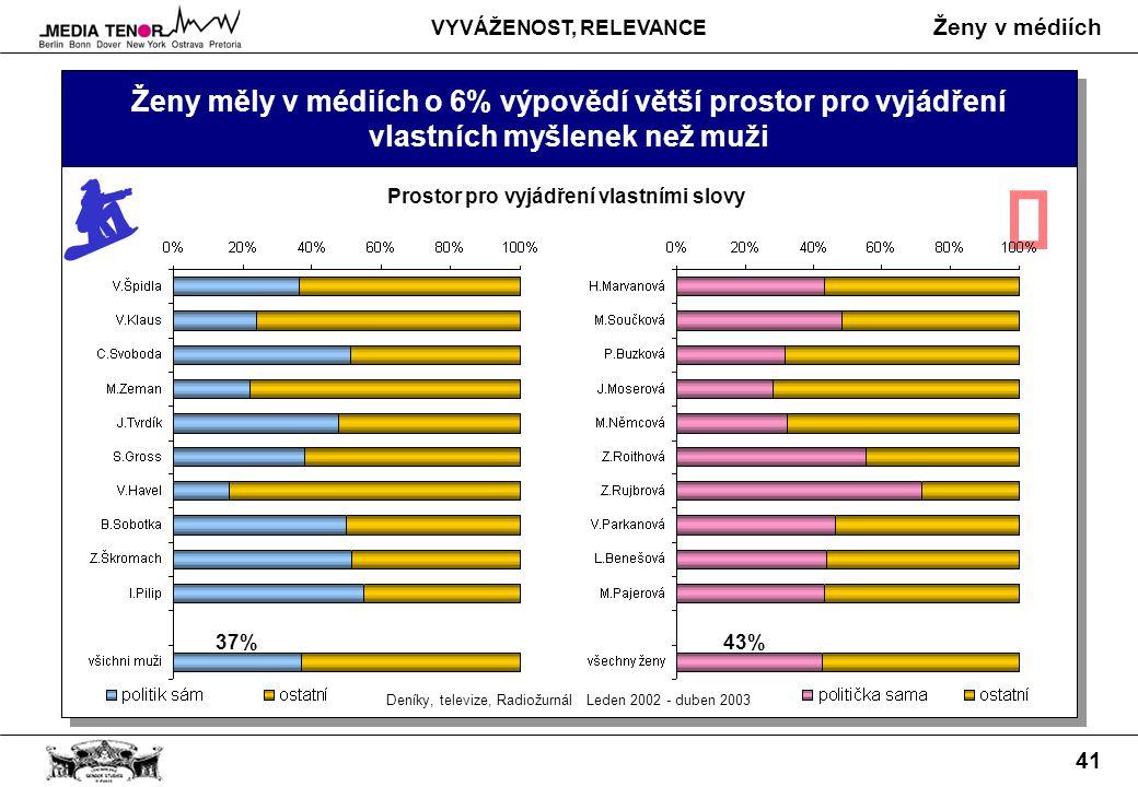 Ženy v médiích 41 Ženy měly v médiích o 6% výpovědí větší prostor pro vyjádření vlastních myšlenek než muži Deníky, televize, Radiožurnál Leden 2002 - duben 2003 Prostor pro vyjádření vlastními slovy  37%43% VYVÁŽENOST, RELEVANCE