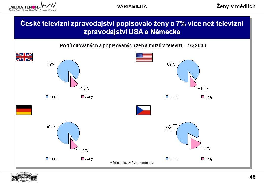 Ženy v médiích 48 České televizní zpravodajství popisovalo ženy o 7% více než televizní zpravodajství USA a Německa Média: televizní zpravodajství Podíl citovaných a popisovaných žen a mužů v televizi – 1Q 2003 VARIABILITA