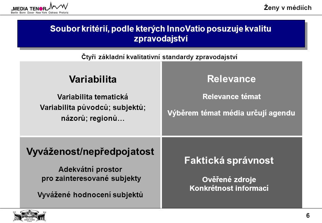 Ženy v médiích 6 Soubor kritérií, podle kterých InnoVatio posuzuje kvalitu zpravodajství Variabilita Variabilita tematická Variabilita původců; subjektů; názorů; regionů… Vyváženost/nepředpojatost Adekvátní prostor pro zainteresované subjekty Vyvážené hodnocení subjektů Relevance Relevance témat Výběrem témat média určují agendu Faktická správnost Ověřené zdroje Konkrétnost informací Čtyři základní kvalitativní standardy zpravodajství