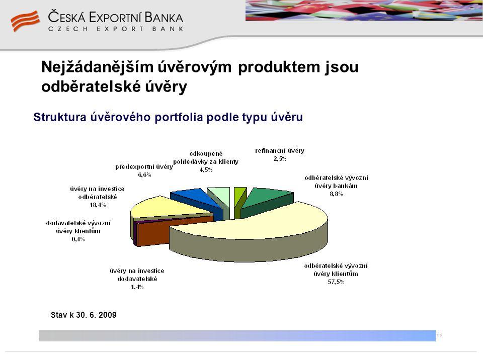 11 Nejžádanějším úvěrovým produktem jsou odběratelské úvěry Struktura úvěrového portfolia podle typu úvěru Stav k 30. 6. 2009