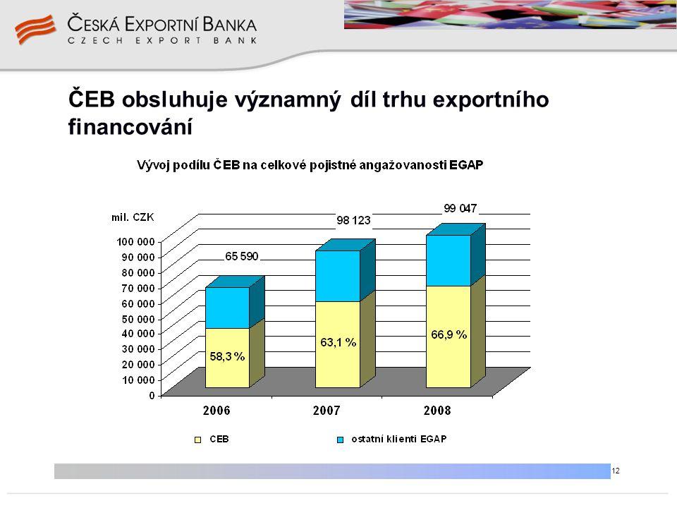 12 ČEB obsluhuje významný díl trhu exportního financování
