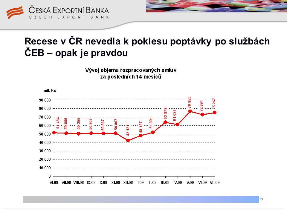 13 Recese v ČR nevedla k poklesu poptávky po službách ČEB – opak je pravdou