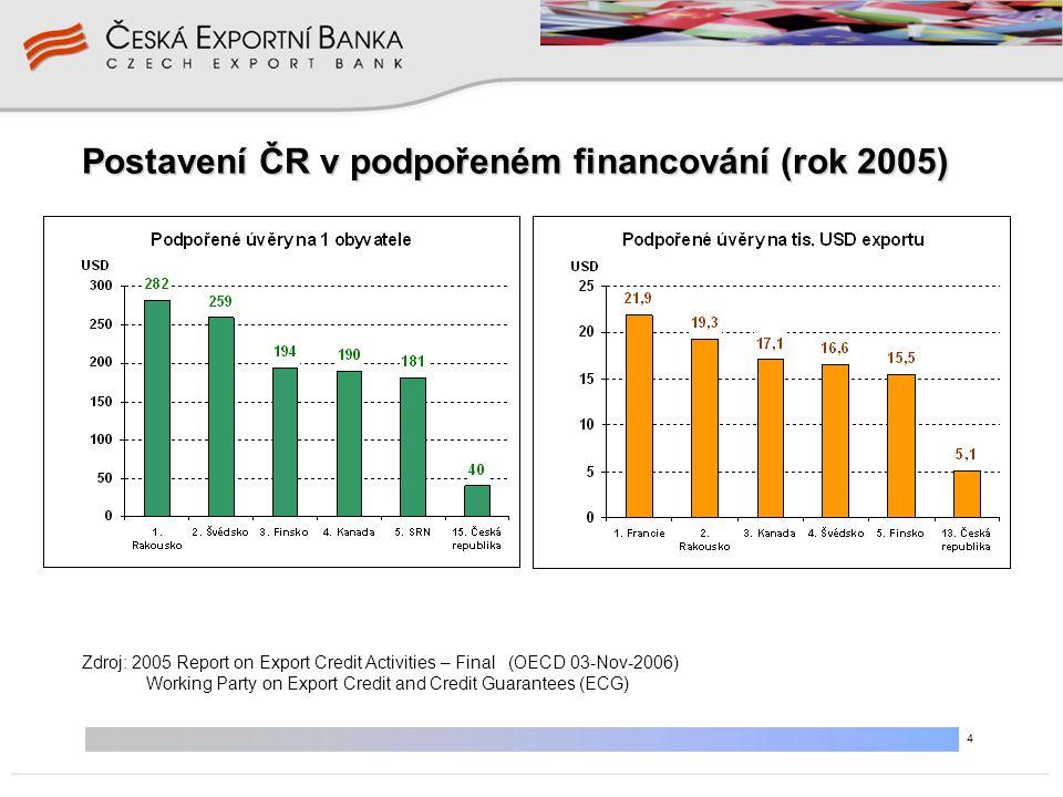 5 Jsme specializovanou a speciální bankou – a naše financování směřuje velkým dílem mimo země EU •do zemí s vyšší a vysokou mírou teritoriálního rizika, •úvěry s dlouhou dobou splatnosti, •financování o velkém objemu, •obchodní případy se složitou strukturou financování – jsme aranžéry financování.