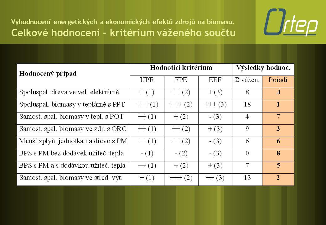 Vyhodnocení energetických a ekonomických efektů zdrojů na biomasu. Celkové hodnocení – kritérium váženého součtu